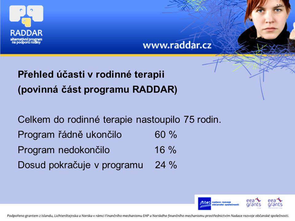 Přehled účasti v rodinné terapii (povinná část programu RADDAR) Celkem do rodinné terapie nastoupilo 75 rodin.