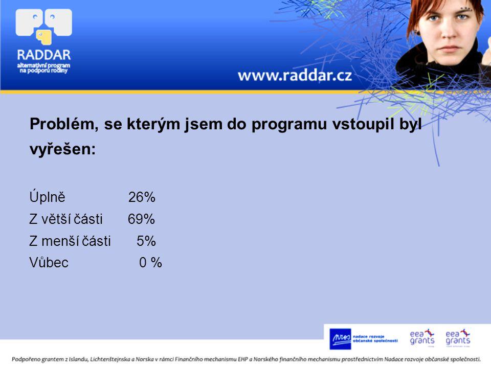 Problém, se kterým jsem do programu vstoupil byl vyřešen: Úplně 26% Z větší části 69% Z menší části 5% Vůbec 0 %