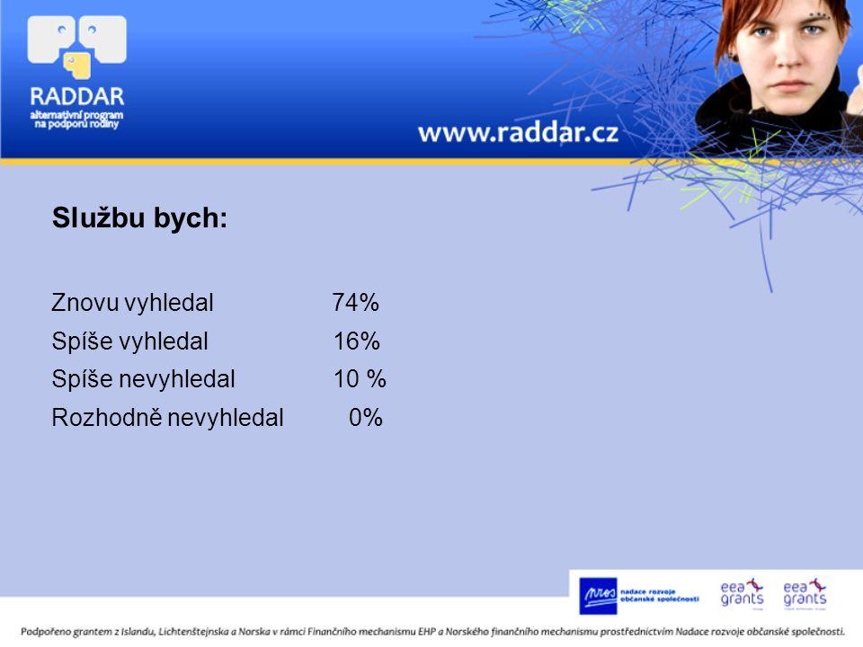 Službu bych: Znovu vyhledal 74% Spíše vyhledal 16% Spíše nevyhledal 10 % Rozhodně nevyhledal 0%