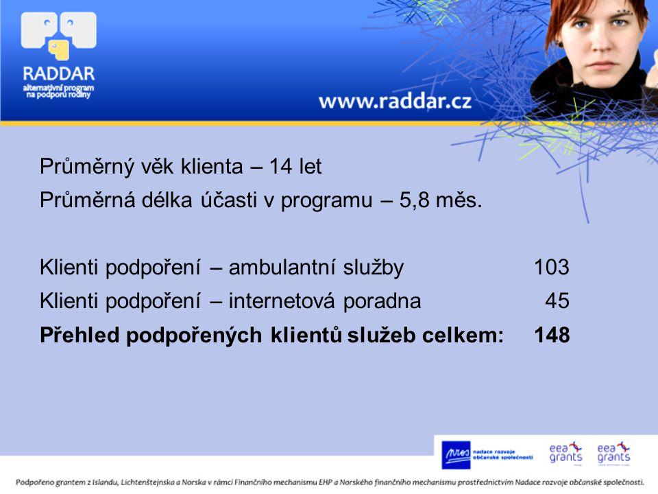 Průměrný věk klienta – 14 let Průměrná délka účasti v programu – 5,8 měs.