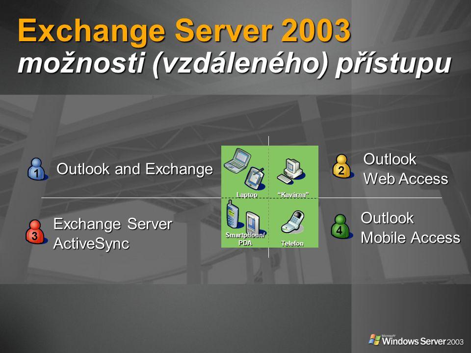 """Exchange Server 2003 možnosti (vzdáleného) přístupu """"Kavárna"""" Laptop Telefon Smartphoun/ PDA 3 Outlook Mobile Access 4 Outlook Web Access 2 Outlook an"""