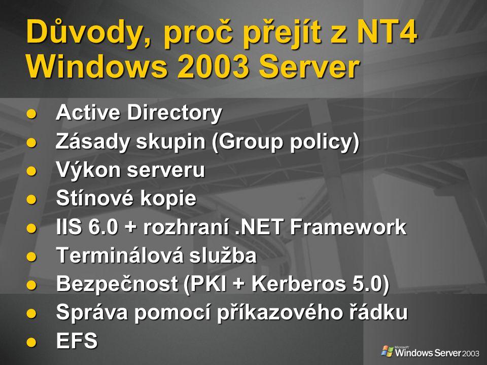Důvody, proč přejít z NT4 Windows 2003 Server Active Directory Active Directory Zásady skupin (Group policy) Zásady skupin (Group policy) Výkon serveru Výkon serveru Stínové kopie Stínové kopie IIS 6.0 + rozhraní.NET Framework IIS 6.0 + rozhraní.NET Framework Terminálová služba Terminálová služba Bezpečnost (PKI + Kerberos 5.0) Bezpečnost (PKI + Kerberos 5.0) Správa pomocí příkazového řádku Správa pomocí příkazového řádku EFS EFS