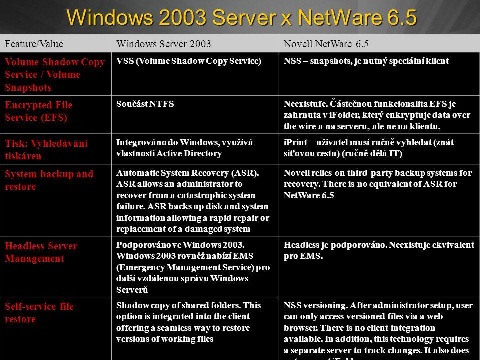 Windows 2003 Server x NetWare 6.5 Feature/ValueWindows Server 2003Novell NetWare 6.5 Volume Shadow Copy Service / Volume Snapshots VSS (Volume Shadow