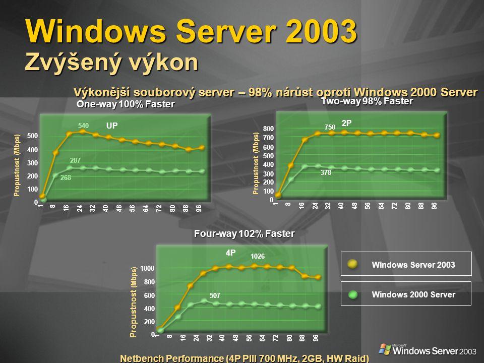 Netbench Performance (4P PIII 700 MHz, 2GB, HW Raid) Windows 2000 Server Windows Server 2003 18 1624324048566472808896 800 600 500 300 100 0 Propustno