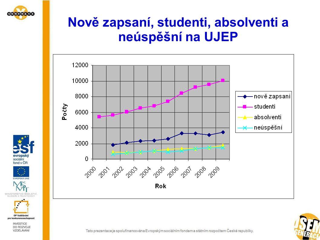 Nově zapsaní, studenti, absolventi a neúspěšní na UJEP