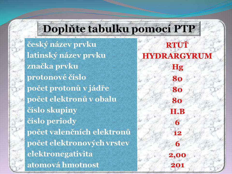 Doplňte tabulku pomocí PTP RTUŤ HYDRARGYRUM Hg 80 II.B 6 12 6 201 2,00 český název prvku latinský název prvku značka prvku protonové číslo počet protonů v jádře počet elektronů v obalu číslo skupiny číslo periody počet valenčních elektronů počet elektronových vrstev elektronegativita atomová hmotnost