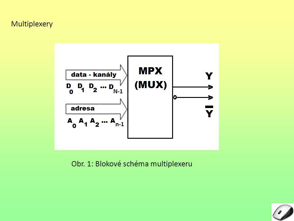 Multiplexery Rovnice multiplexeru: Pro výstup Y multiplexeru můžeme psát logickou funkci Y = (Adr 1 & D0 D0 + Adr 1 & D 1 + Adr 2 & D 2.....+ Adr N-1 & D N-1 ) & E kde Adr i označuje příslušnou kombinaci adresových vstupů A0 A0 až A n-1.