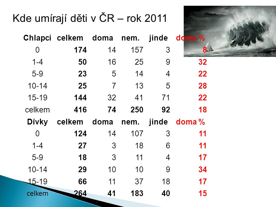 Kde umírají děti v ČR – rok 2011 Chlapcicelkemdomanem.jindedoma % 01741415738 1-4501625932 5-923514422 10-1425713528 15-1914432417122 celkem4167425092