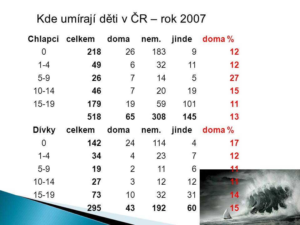 Kde umírají děti v ČR – rok 2007 Chlapcicelkemdomanem.jindedoma % 021826183912 1-4496321112 5-926714527 10-14467201915 15-19179195910111 5186530814513