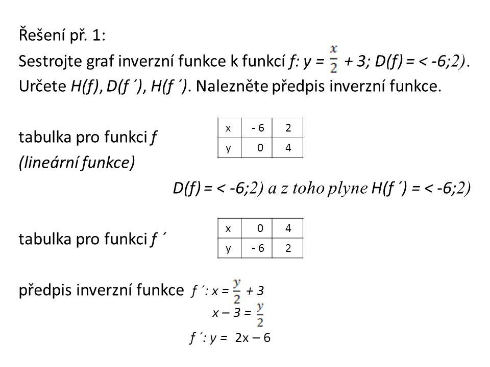 Řešení př. 1: Sestrojte graf inverzní funkce k funkcí f: y = + 3; D(f) = < -6; 2).