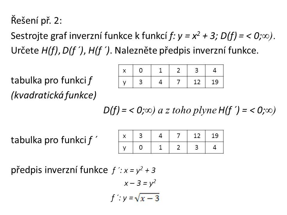 Řešení př. 2: Sestrojte graf inverzní funkce k funkcí f: y = x 2 + 3; D(f) = < 0; ∞).
