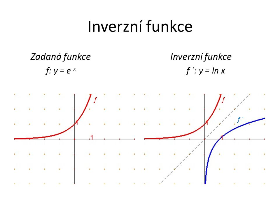 Inverzní funkce Zadaná funkce Inverzní funkce f: y = e x f ´: y = ln x f ´ ff