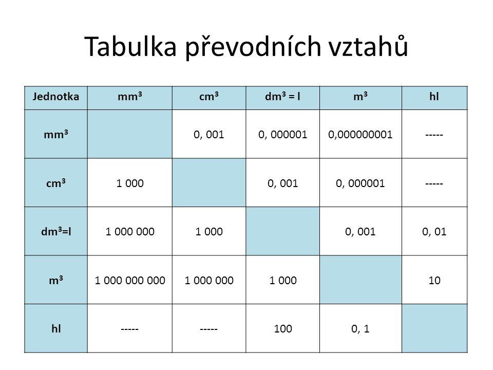 Tabulka převodních vztahů Jednotkamm 3 cm 3 dm 3 = lm3m3 hl mm 3 0, 0010, 0000010,000000001----- cm 3 1 0000, 0010, 000001----- dm 3 =l1 000 0001 0000, 0010, 01 m3m3 1 000 000 0001 000 0001 00010 hl----- 1000, 1