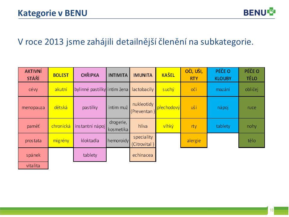 18 V roce 2013 jsme zahájili detailnější členění na subkategorie. Kategorie v BENU