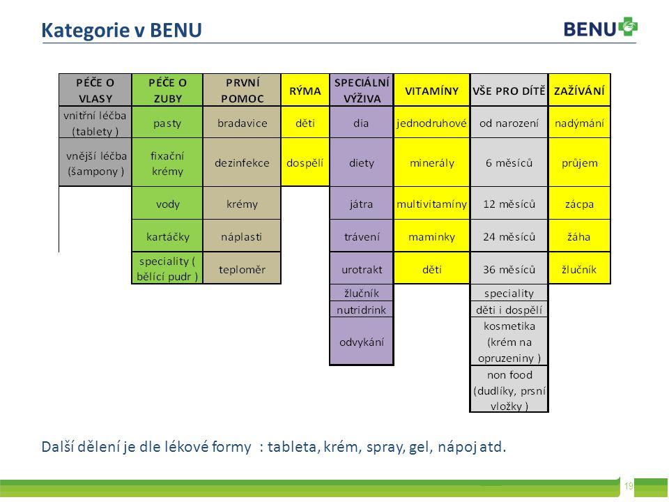 19 Kategorie v BENU Další dělení je dle lékové formy : tableta, krém, spray, gel, nápoj atd.