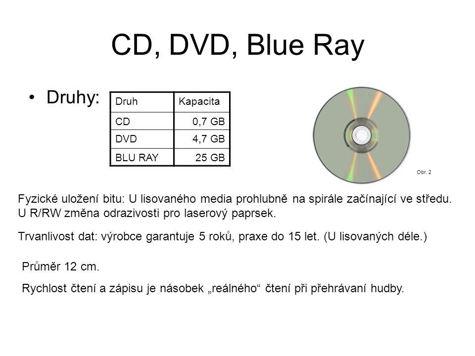 CD, DVD, Blue Ray Druhy: DruhKapacita CD0,7 GB DVD4,7 GB BLU RAY25 GB Fyzické uložení bitu: U lisovaného media prohlubně na spirále začínající ve středu.