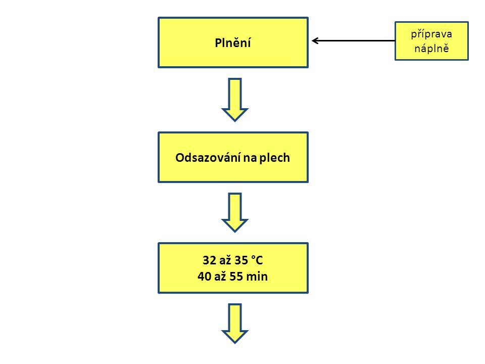 Plnění Odsazování na plech 32 až 35 °C 40 až 55 min příprava náplně