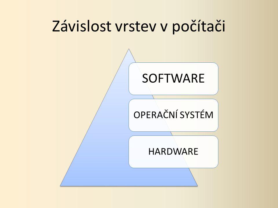 Závislost vrstev v počítači SOFTWARE OPERAČNÍ SYSTÉMHARDWARE