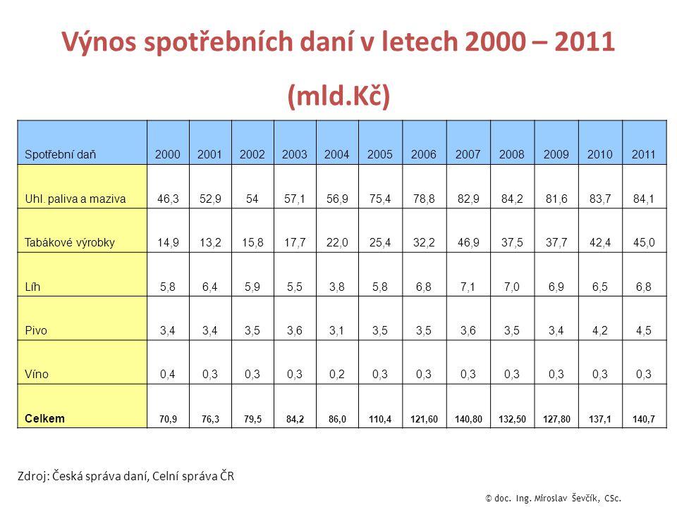Výnos spotřebních daní v letech 2000 – 2011 (mld.Kč) Zdroj: Česká správa daní, Celní správa ČR Spotřební daň200020012002200320042005200620072008200920102011 Uhl.
