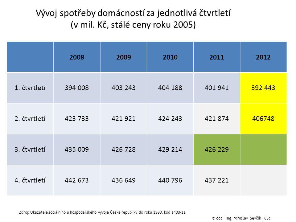Vývoj spotřeby domácností za jednotlivá čtvrtletí (v mil.