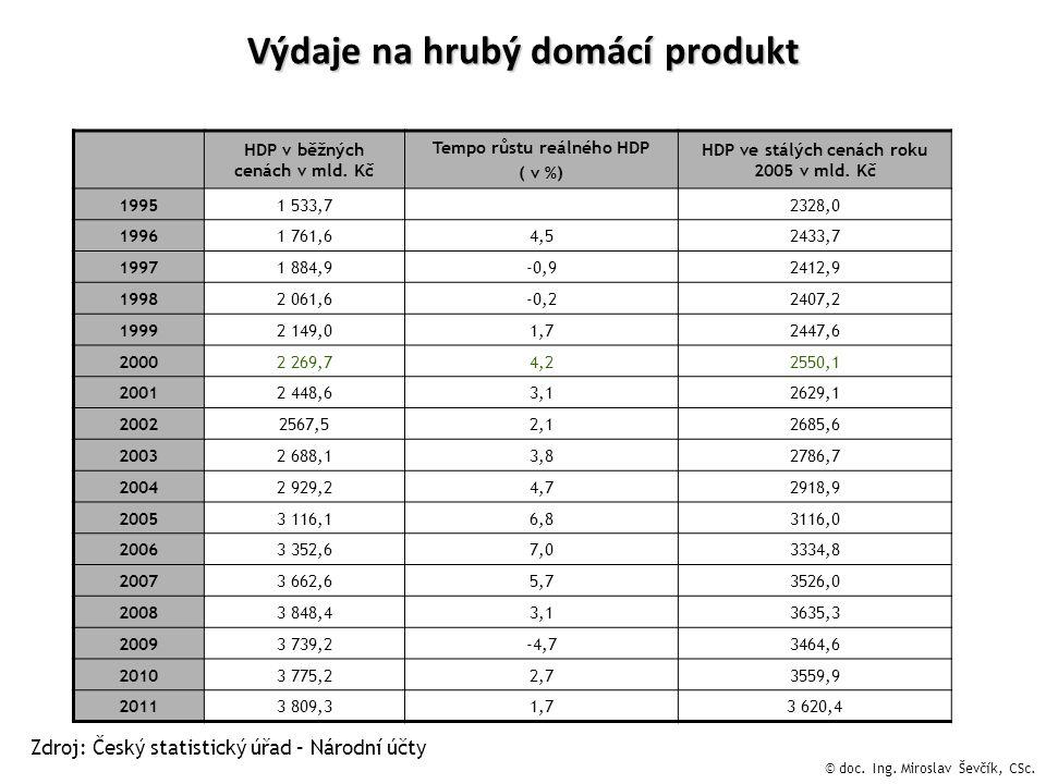 Výdaje na hrubý domácí produkt HDP v běžných cenách v mld.