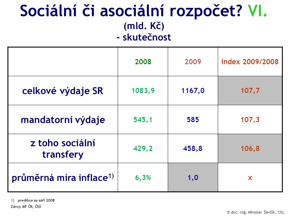 Sociální či asociální rozpočet.VI. (mld.