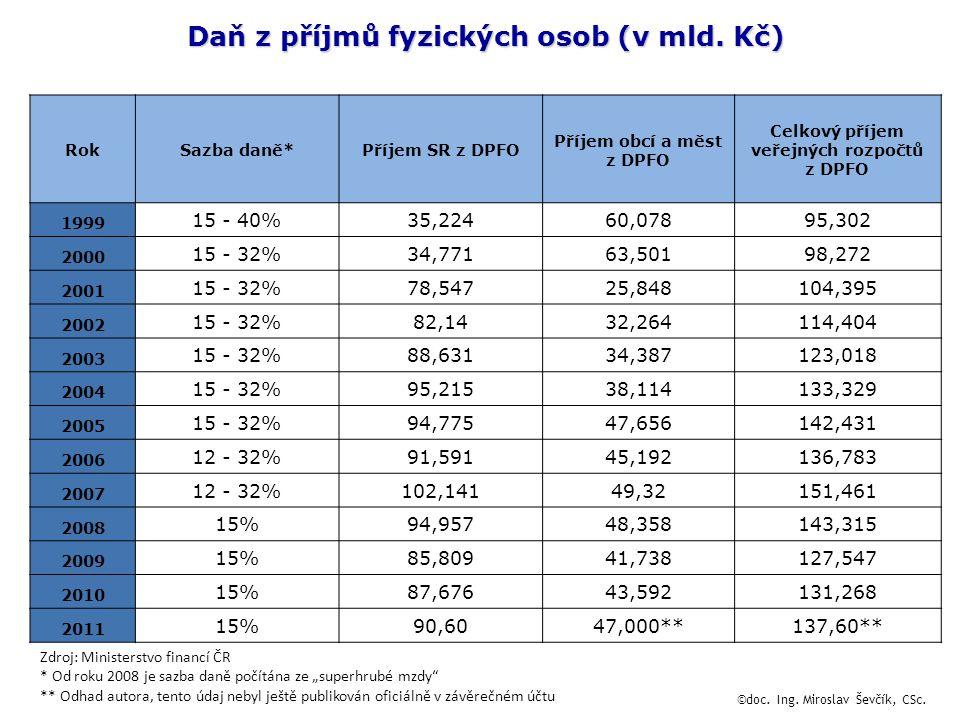 Daň z příjmů fyzických osob (v mld.