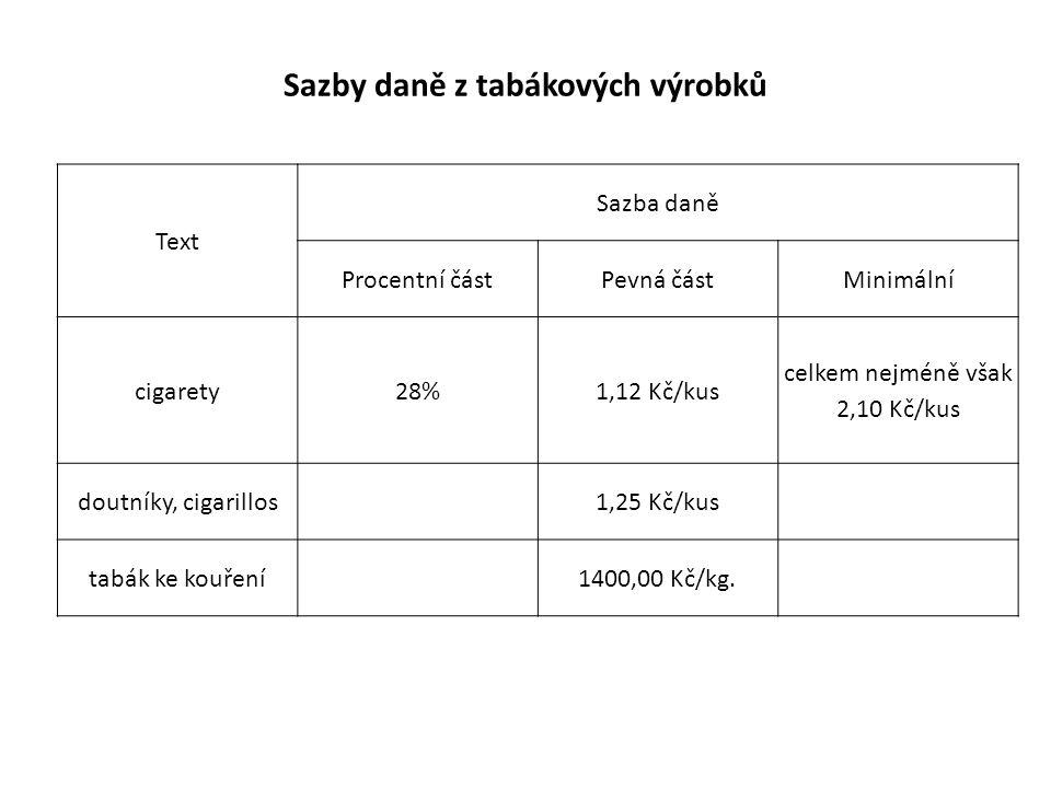 Text Sazba daně Procentní částPevná částMinimální cigarety28%1,12 Kč/kus celkem nejméně však 2,10 Kč/kus doutníky, cigarillos 1,25 Kč/kus tabák ke kouření 1400,00 Kč/kg.