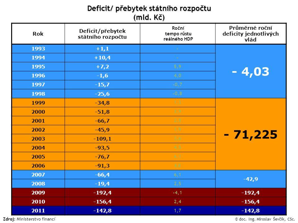Deficit/ přebytek státního rozpočtu (mld.