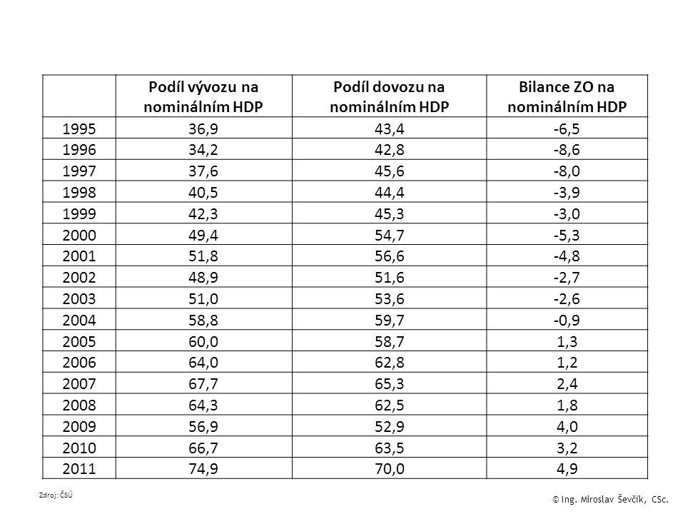Podíl vývozu na nominálním HDP Podíl dovozu na nominálním HDP Bilance ZO na nominálním HDP 199536,943,4-6,5 199634,242,8-8,6 199737,645,6-8,0 199840,544,4-3,9 199942,345,3-3,0 200049,454,7-5,3 200151,856,6-4,8 200248,951,6-2,7 200351,053,6-2,6 200458,859,7-0,9 200560,058,71,3 200664,062,81,2 200767,765,32,4 200864,362,51,8 200956,952,94,0 201066,763,53,2 201174,970,04,9 Zdroj: ČSÚ © Ing.