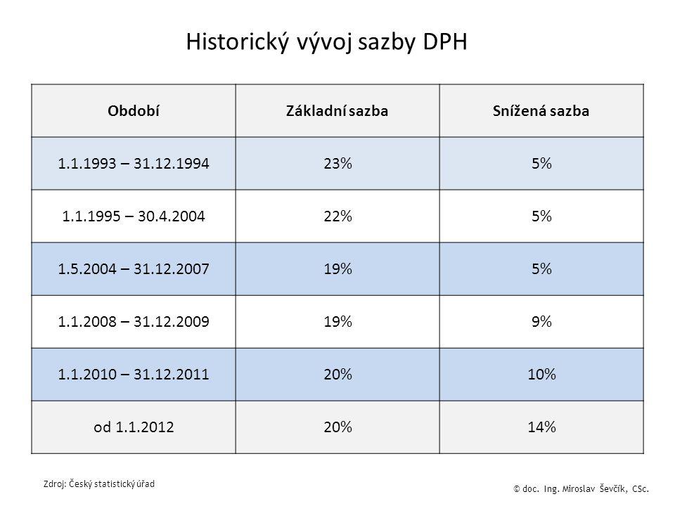 ObdobíZákladní sazbaSnížená sazba 1.1.1993 – 31.12.199423%5% 1.1.1995 – 30.4.200422%5% 1.5.2004 – 31.12.200719%5% 1.1.2008 – 31.12.200919%9% 1.1.2010 – 31.12.201120%10% od 1.1.201220%14% Historický vývoj sazby DPH © doc.