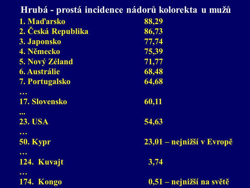 Hrubá - prostá incidence nádorů kolorekta u mužů 1. Maďarsko 88,29 2. Česká Republika 86,73 3. Japonsko 77,74 4. Německo 75,39 5. Nový Zéland71,77 6.