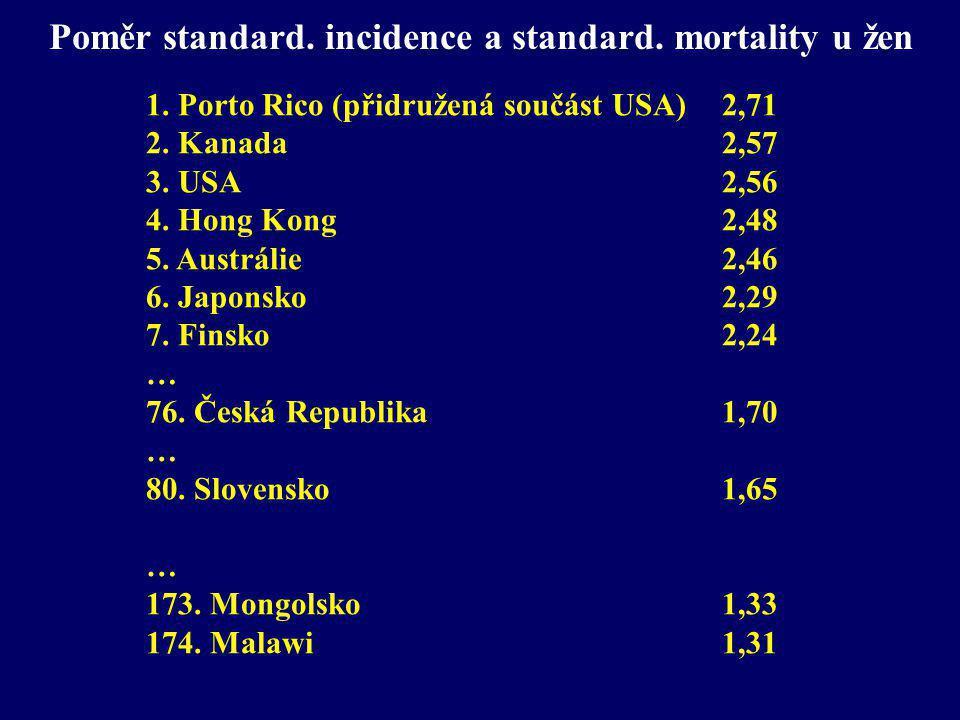 Poměr standard. incidence a standard. mortality u žen 1. Porto Rico (přidružená součást USA) 2,71 2. Kanada2,57 3. USA 2,56 4. Hong Kong 2,48 5. Austr