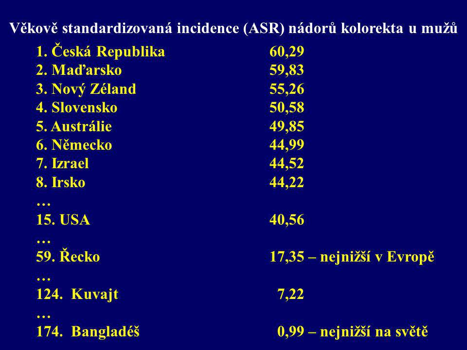 Věkově standardizovaná incidence (ASR) nádorů kolorekta u mužů 1. Česká Republika 60,29 2. Maďarsko 59,83 3. Nový Zéland 55,26 4. Slovensko 50,58 5. A