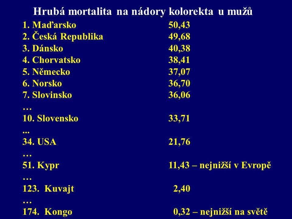 Hrubá mortalita na nádory kolorekta u mužů 1. Maďarsko 50,43 2. Česká Republika 49,68 3. Dánsko40,38 4. Chorvatsko 38,41 5. Německo37,07 6. Norsko 36,