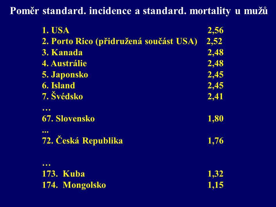 Poměr standard. incidence a standard. mortality u mužů 1. USA2,56 2. Porto Rico (přidružená součást USA) 2,52 3. Kanada 2,48 4. Austrálie 2,48 5. Japo