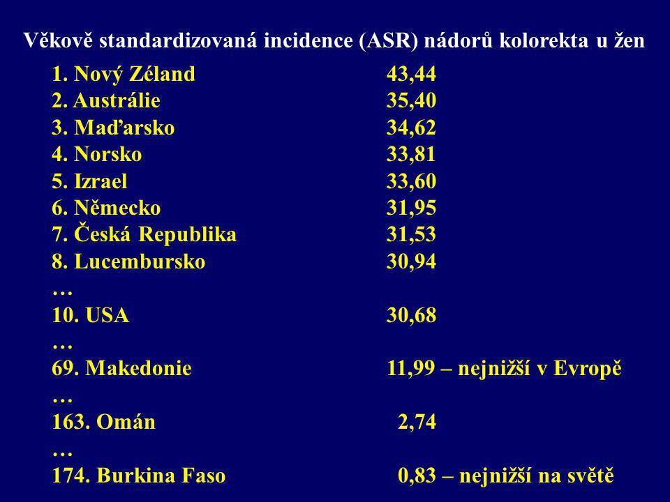 Věkově standardizovaná incidence (ASR) nádorů kolorekta u žen 1. Nový Zéland 43,44 2. Austrálie 35,40 3. Maďarsko 34,62 4. Norsko 33,81 5. Izrael 33,6