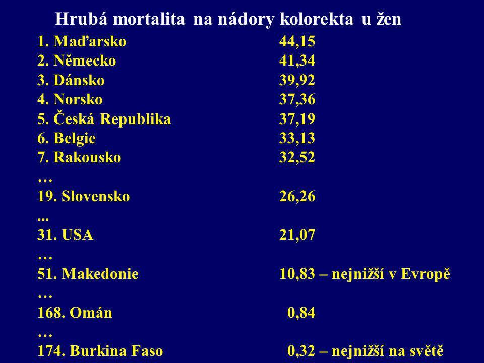 Hrubá mortalita na nádory kolorekta u žen 1. Maďarsko 44,15 2. Německo 41,34 3. Dánsko39,92 4. Norsko 37,36 5. Česká Republika 37,19 6. Belgie 33,13 7