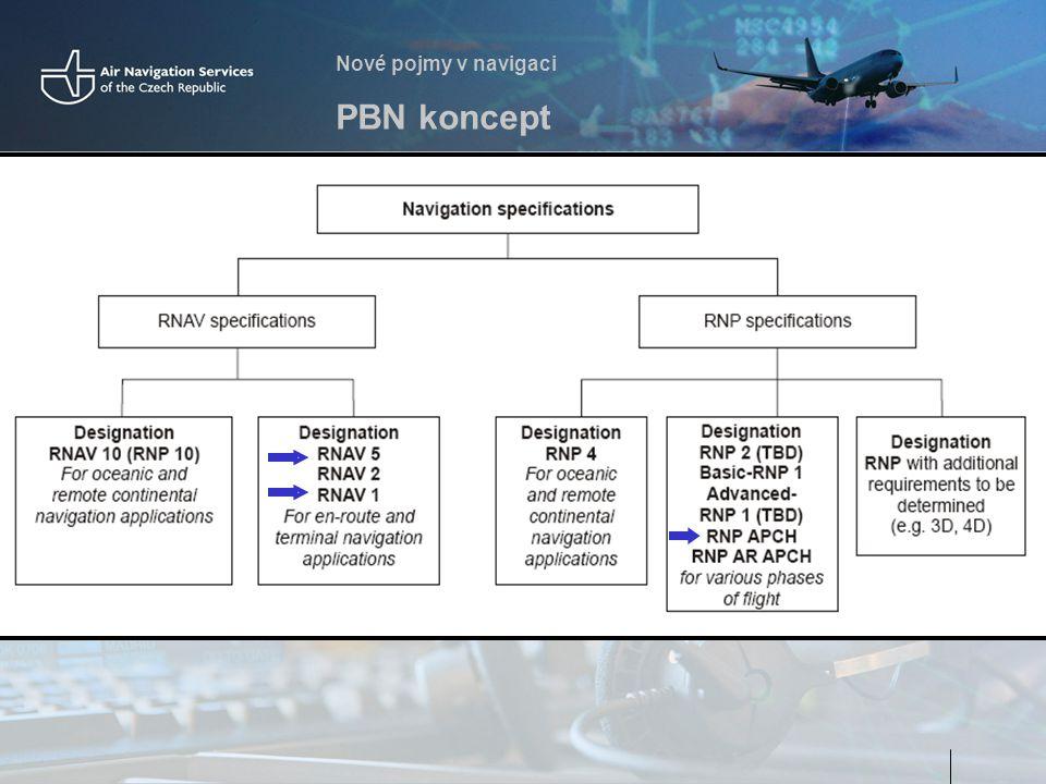 Nové pojmy v navigaci PBN koncept