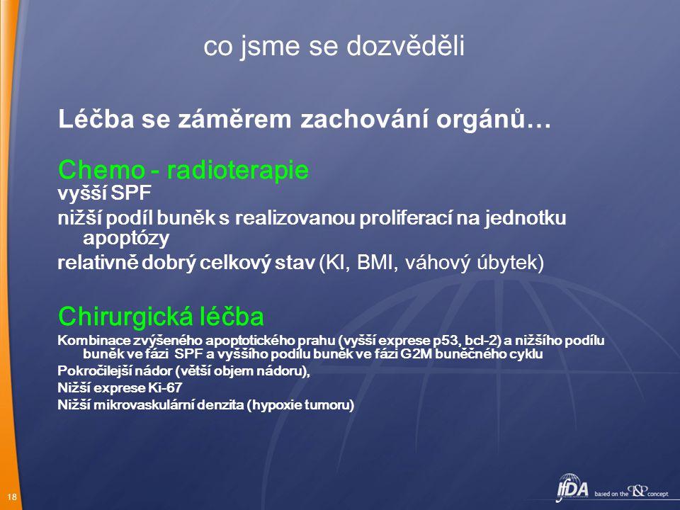 18 Léčba se záměrem zachování orgánů… Chemo - radioterapie vyšší SPF nižší podíl buněk s realizovanou proliferací na jednotku apoptózy relativně dobrý celkový stav (KI, BMI, váhový úbytek) Chirurgická léčba Kombinace zvýšeného apoptotického prahu (vyšší exprese p53, bcl-2) a nižšího podílu buněk ve fázi SPF a vyššího podílu buněk ve fázi G2M buněčného cyklu Pokročilejší nádor (větší objem nádoru), Nižší exprese Ki-67 Nižší mikrovaskulární denzita (hypoxie tumoru) co jsme se dozvěděli