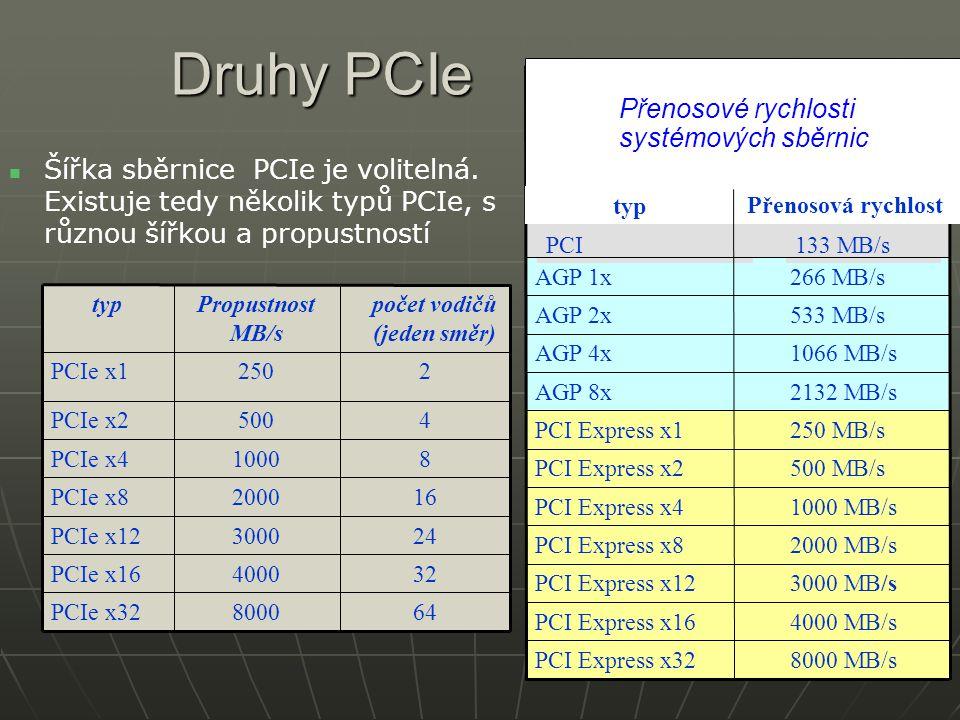 Druhy PCIe Šířka sběrnice PCIe je volitelná. Existuje tedy několik typů PCIe, s různou šířkou a propustností 648000PCIe x32 324000PCIe x16 243000PCIe
