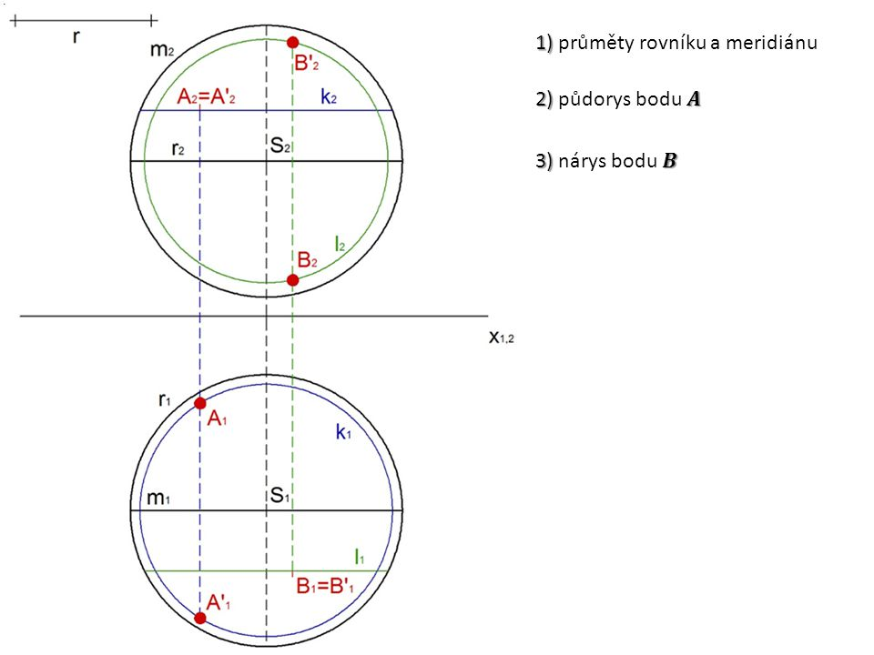 1) 1) průměty rovníku a meridiánu
