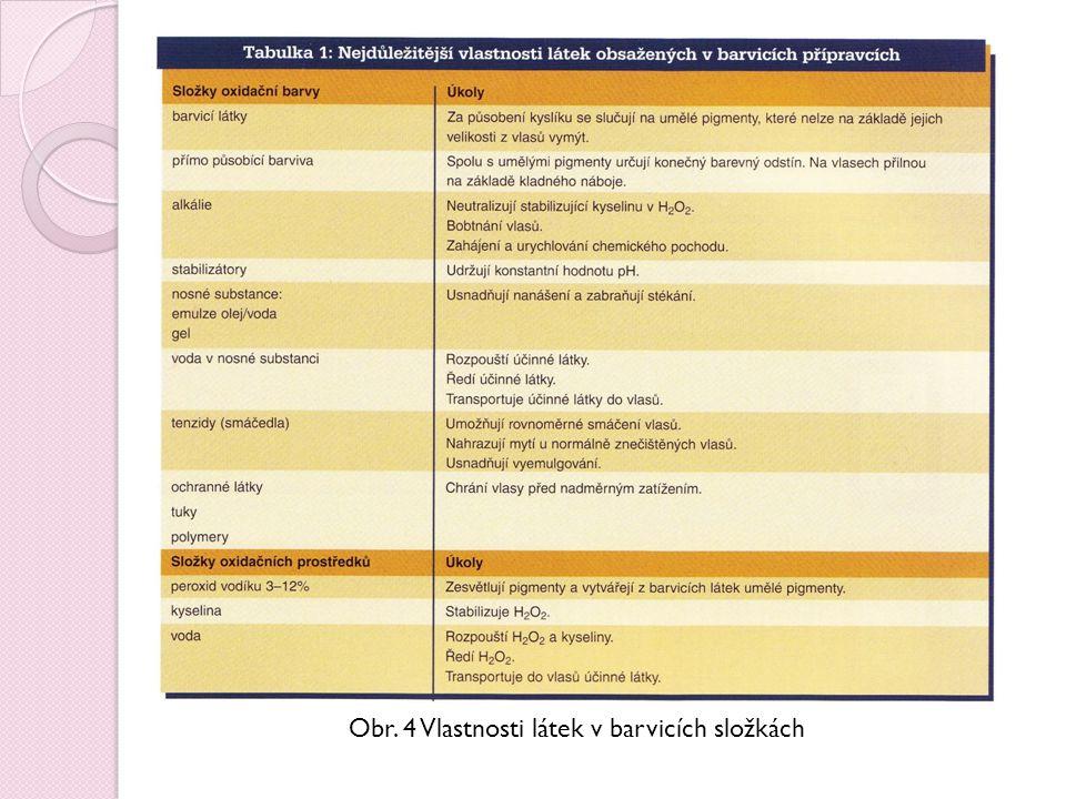 Obr. 4 Vlastnosti látek v barvicích složkách