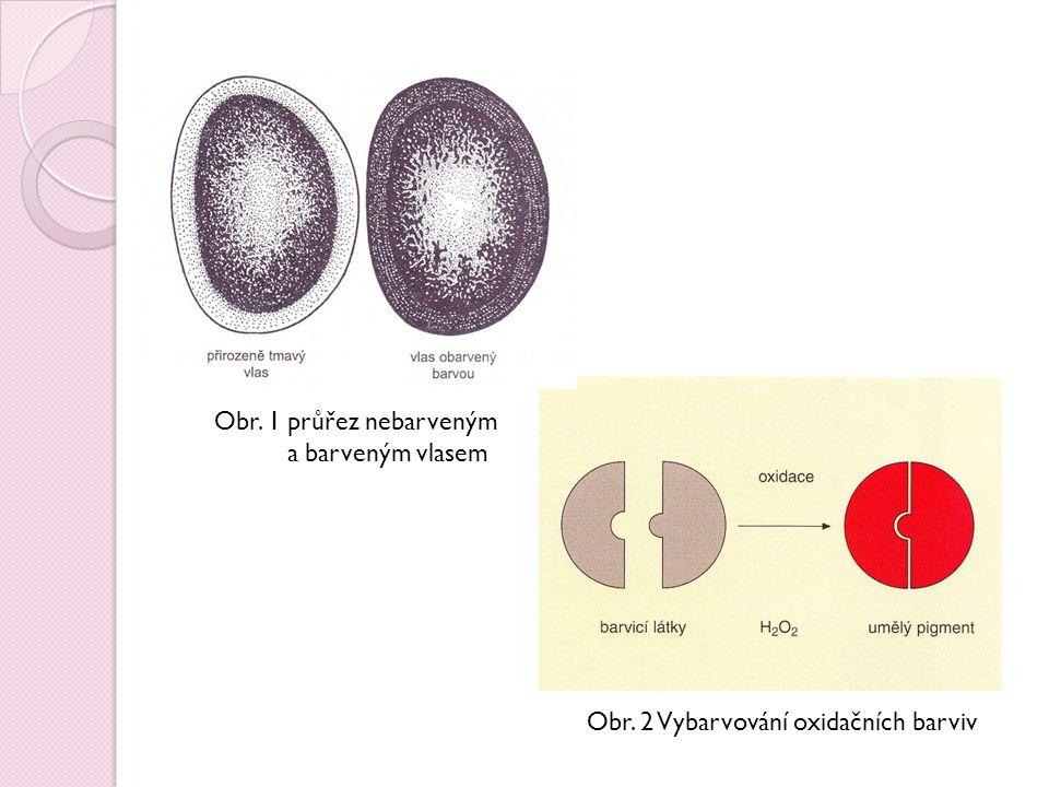Složení barvicích přípravků  Skládá se ze dvou složek, které se spolu smíchají těsně před použitím  Jedná se o : 1.Oxidační barva s barvicími látkami 2.Peroxid vodíku (H 2 O 2 ) – působí jako oxidační prostředek  Je nutné rozlišovat koncentraci peroxidu v barvě, je rozhodující pro výsledný efekt  Koncentrace je uvedena v recepturách