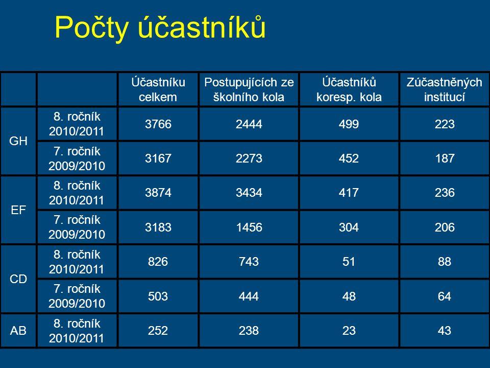 Účastníku celkem Postupujících ze školního kola Účastníků koresp. kola Zúčastněných institucí GH 8. ročník 2010/2011 37662444499223 7. ročník 2009/201