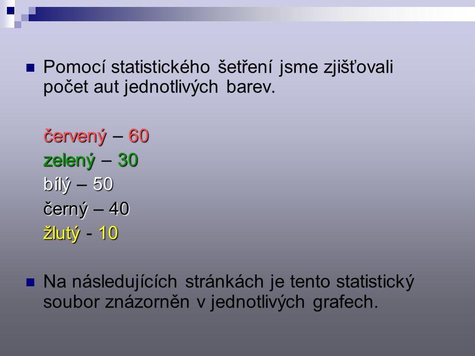 Pomocí statistického šetření jsme zjišťovali počet aut jednotlivých barev.
