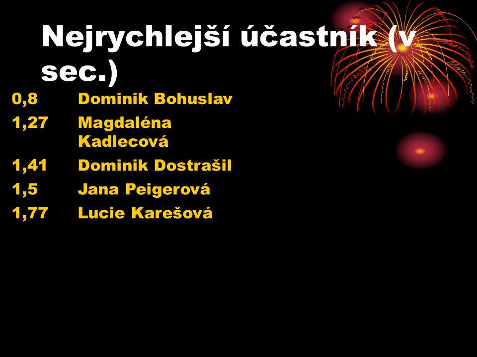 Nejrychlejší účastník (v sec.) 0,8Dominik Bohuslav 1,27Magdaléna Kadlecová 1,41Dominik Dostrašil 1,5Jana Peigerová 1,77Lucie Karešová