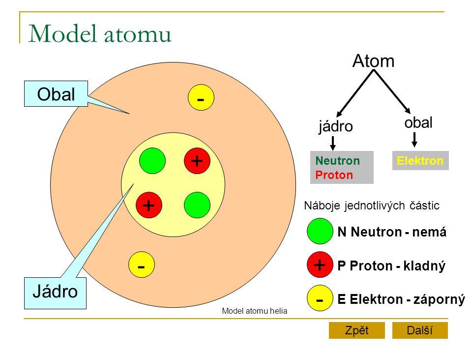 Model atomu + - + - Obal Jádro + - Atom jádro obal Neutron Proton Elektron N Neutron - nemá P Proton - kladný E Elektron - záporný Další Náboje jednot