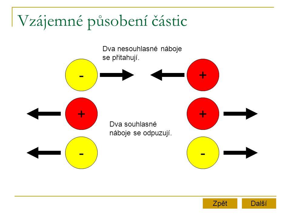 Vzájemné působení částic + - - + - + Další Dva nesouhlasné náboje se přitahují. Dva souhlasné náboje se odpuzují. Zpět