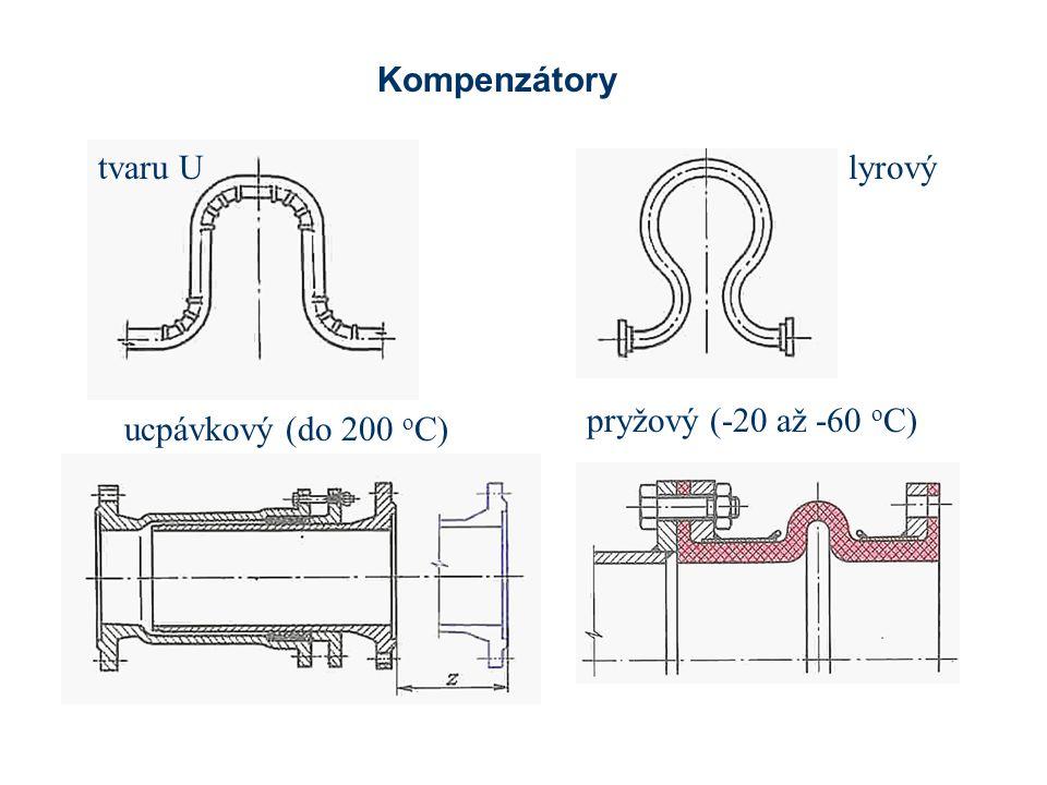 ucpávkový (do 200 o C) Kompenzátory lyrovýtvaru U pryžový (-20 až -60 o C)